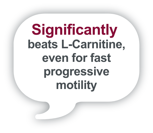 Significantly beats L-Carnitine, even for fast progressive motility