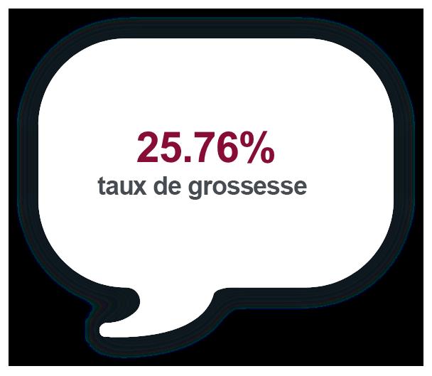 Taux de grossesse de 25.76%