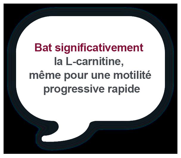 Bat de manière significative la L-Carnitine, même pour une motilité progressive rapide